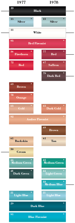 fifth-generation Riviera color chart
